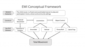 EMI Conceptual Framework
