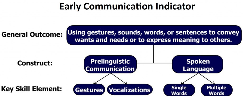 General outcome divided into constructs of prelinguistic communication and spoken language, divided into gestures and vocalization and single words and multiple words respectively.