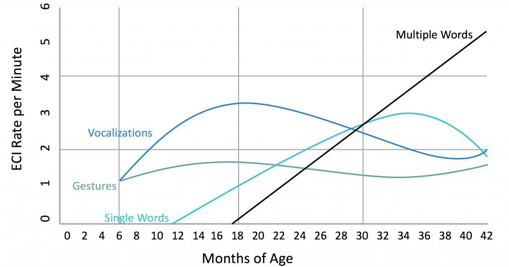 Graph of ECI Key Skill Growth Trajectories