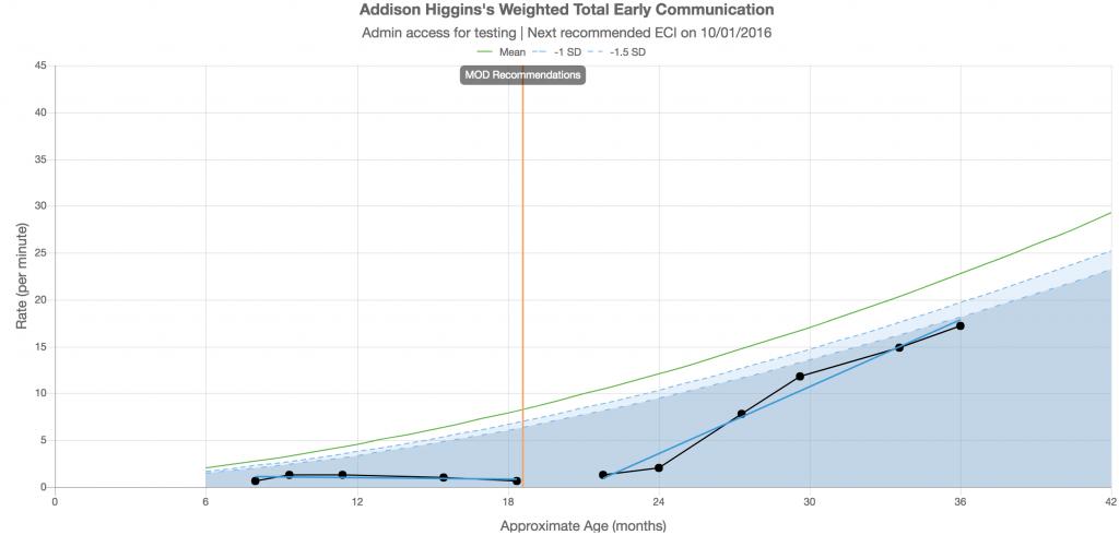Sample ECI Progress Monitoring Graph