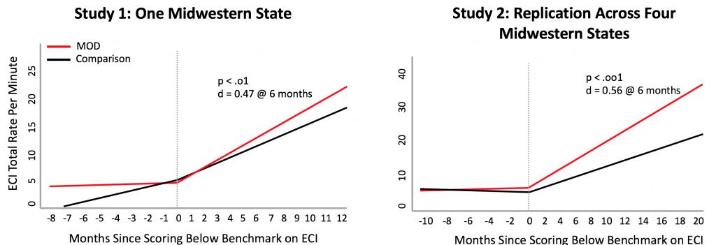 Graphs of MOD Effect on Child Language
