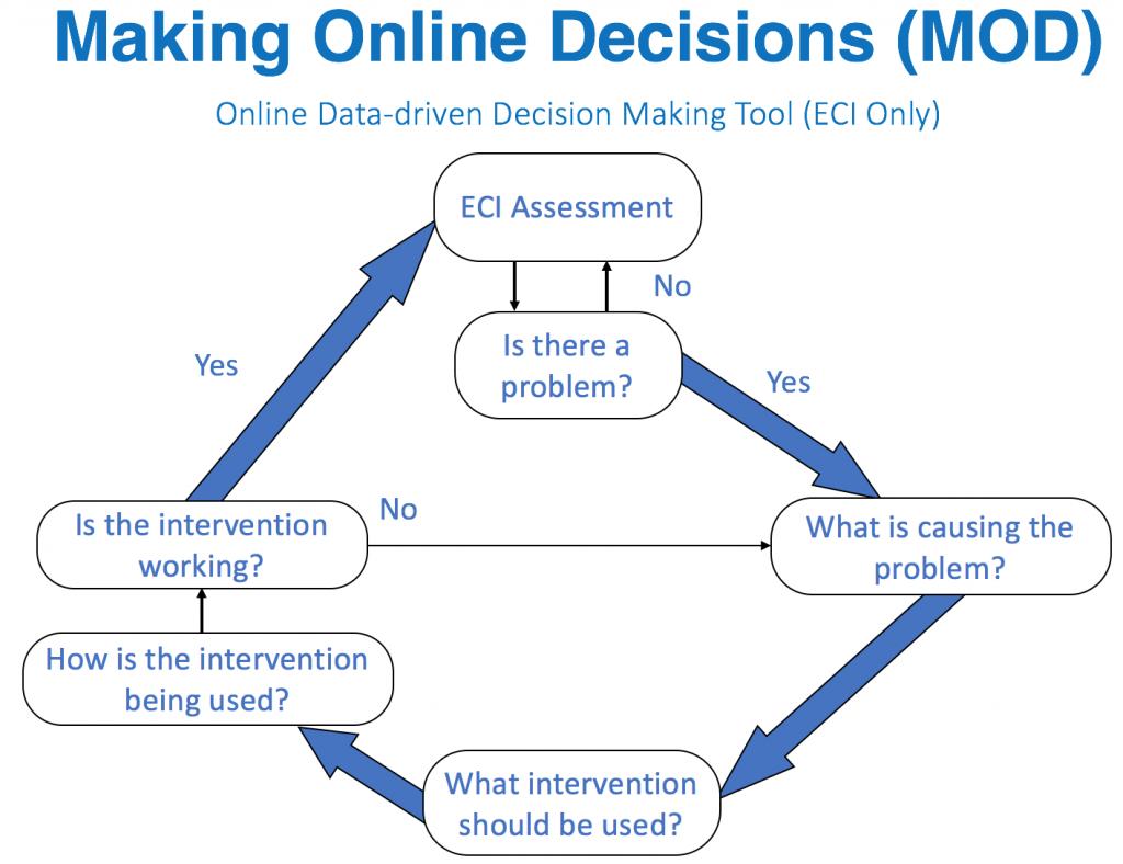 Figure of MOD Decision Making Model