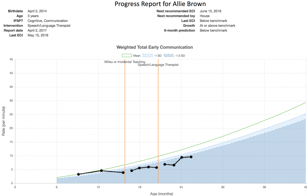 Picture of ECI Progress Monitoring Graph